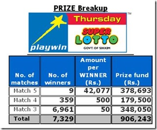 playwin lotto result
